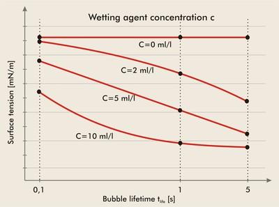 bestimmung netzmittelkonzentration diagramm e 14 6c Sita Pro line t15