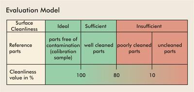 Sita CleanoSpector bewertungsschema sauberkeit e 6d